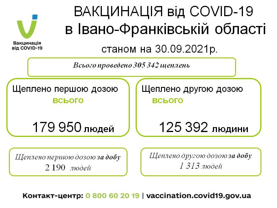 За попередню добу в Івано-Франківській області всього  проведено  3 503  щеплення
