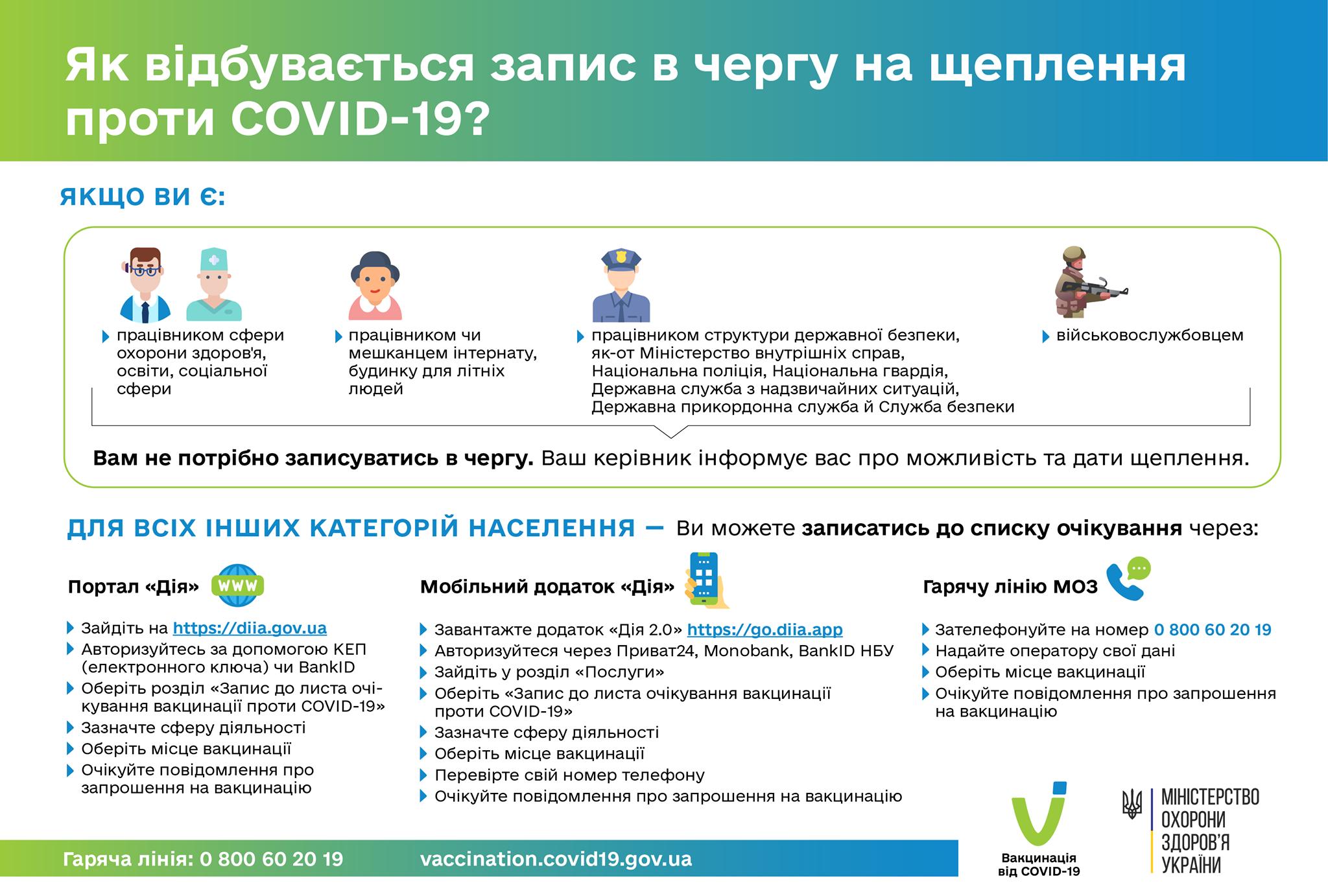 В Україні вже можна записатися в чергу на щеплення проти COVID-19.