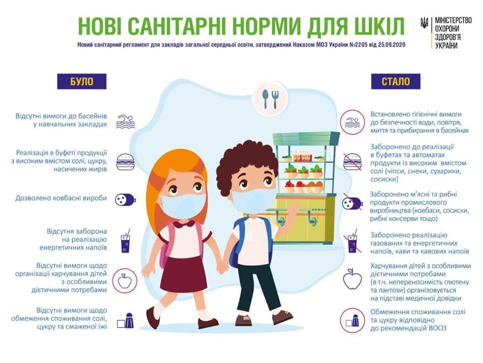 Санітарний регламент для шкіл