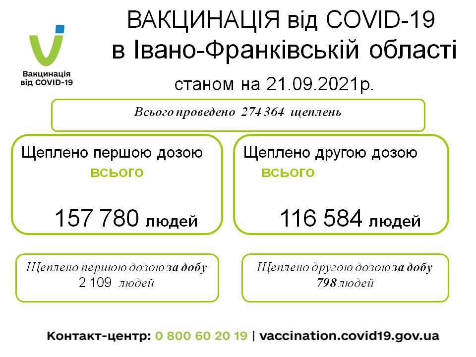За попередню добу в Івано-Франківській області всього  проведено  5 038  щеплення