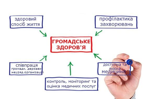 Стратегічні цілі розвитку Центру  громадського здоров'я