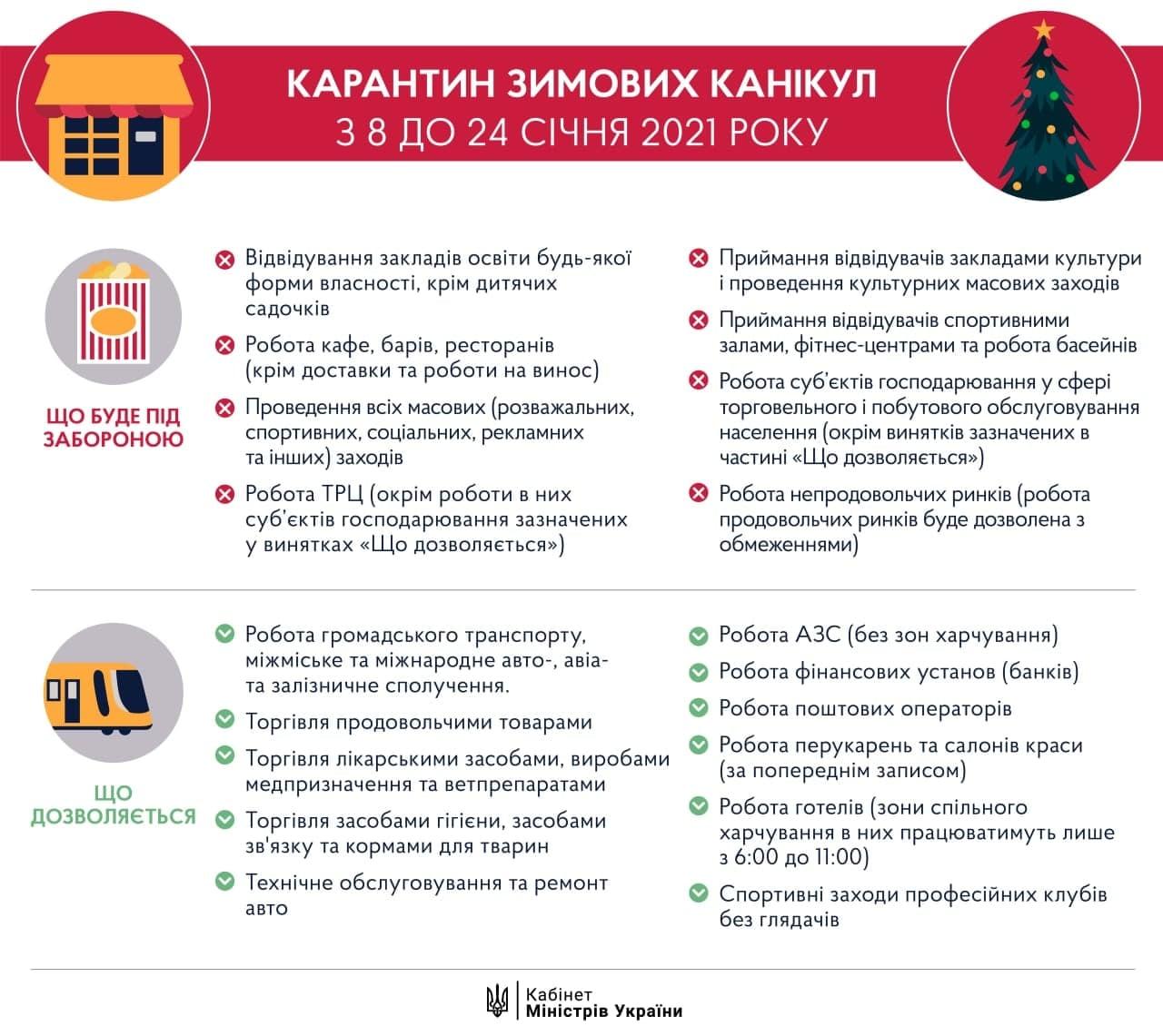 З 19 грудня 2020 року по всій території України будуть діяти нові обмеження.