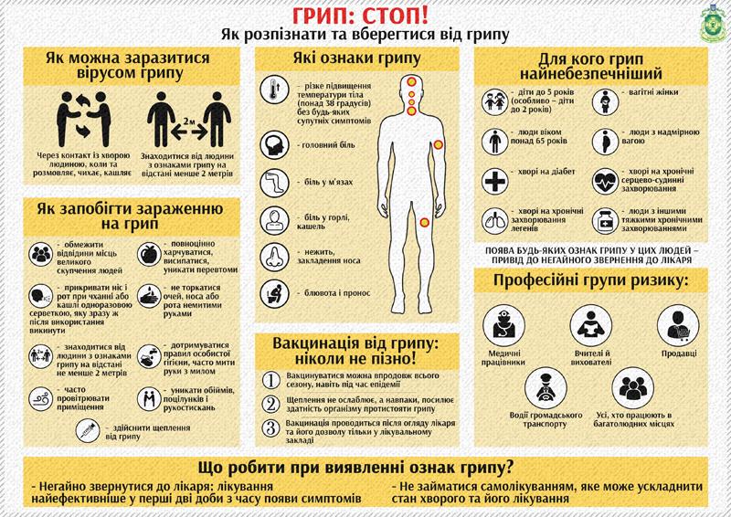 Вакцинація – це можливість захистити себе від грипу