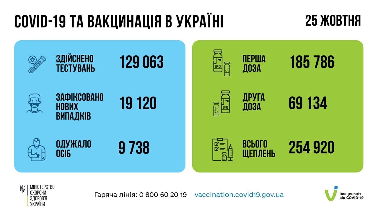 Оперативна інформація про поширення коронавірусної інфекції COVID-19 в Україні